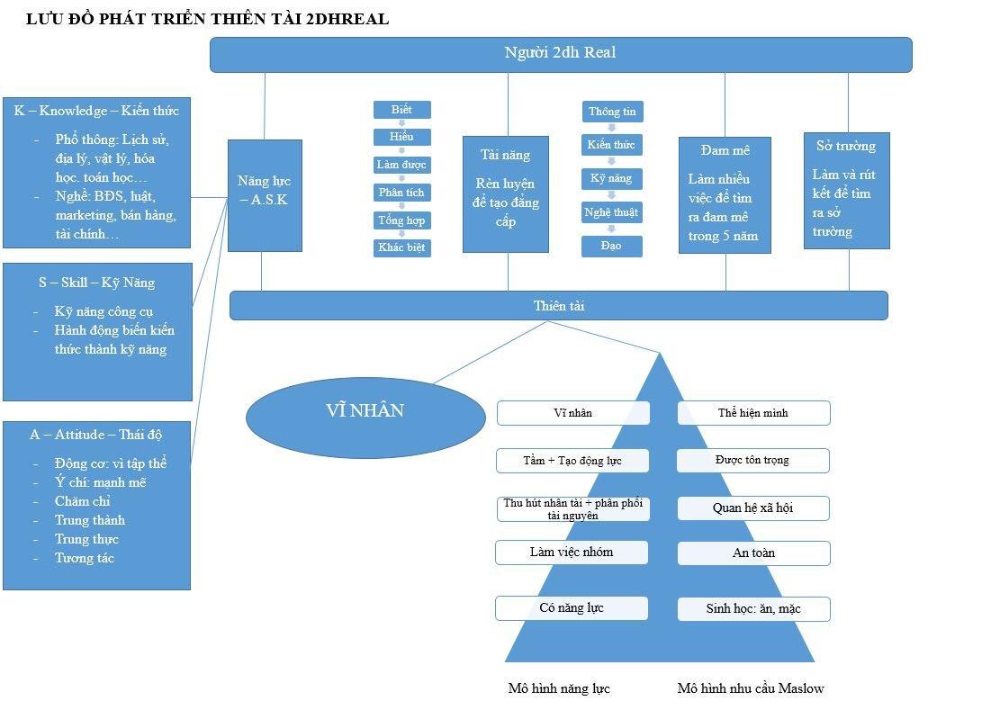 Mô hình tư  duy 1 : Lưu đồ phát triển cá nhân của Người 2dh phiên bản 1.0