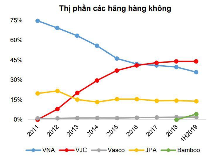 2dh Aviation | Tại sao Việt Nam cần tới 6 hãng hàng không?